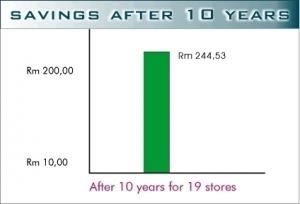 cost_savings