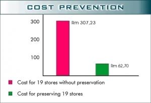 cost_prevent