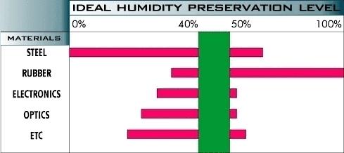 ideal_humidity